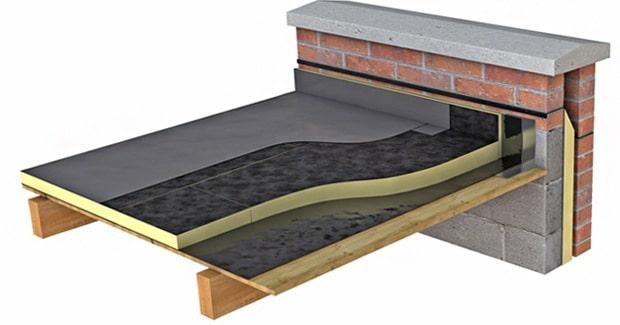 Soorten isolatieplaten met hun toepassingen u0026 prijs per m2